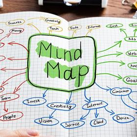 "A color coded chart with the word ""Mind Map"" in big letters, and several ideas in smaller letters stemming from the center"